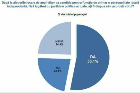 INSCOP poll: Over 53 pct of Romanians would vote for an independent mayor in the next elections
