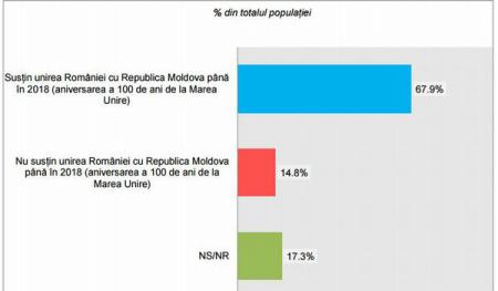 Most Romanians in favor of union with Moldova before 2018 (poll)