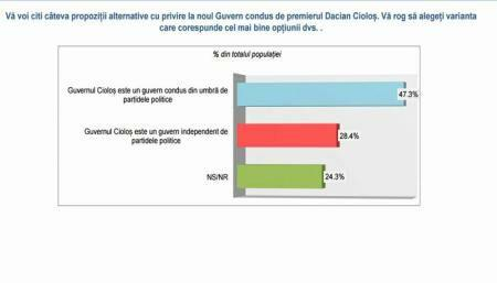 INSCOP: Approximately half of Romanians believe political parties run Ciolos Gov't from behind scenes