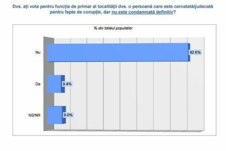 INSCOP poll: Over 80pct of Romanians would not pick corruption charged, convicted candidates